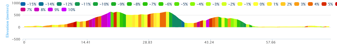 Arkadi Potamoi Miloi Mtb Tour Elevation Chart