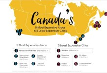 캐나다에서 가장 집값 비싼 곳과 가장 저렴한 곳