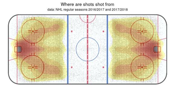 Shots - NHL Regular Seasons 2016/207 and 2017/2018