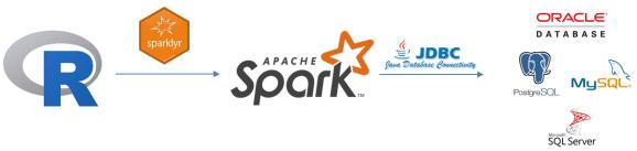 Logotipos de R, sparklyr, Spark e sistemas RDBMS selecionados