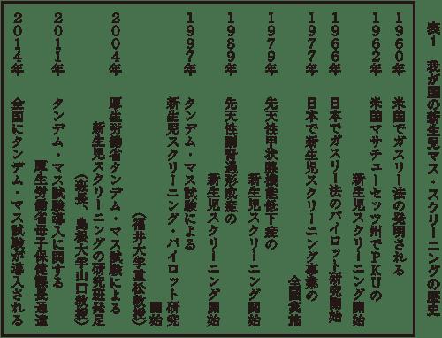 日本の新生児スクリーニングのはじまり   新生児マス ...