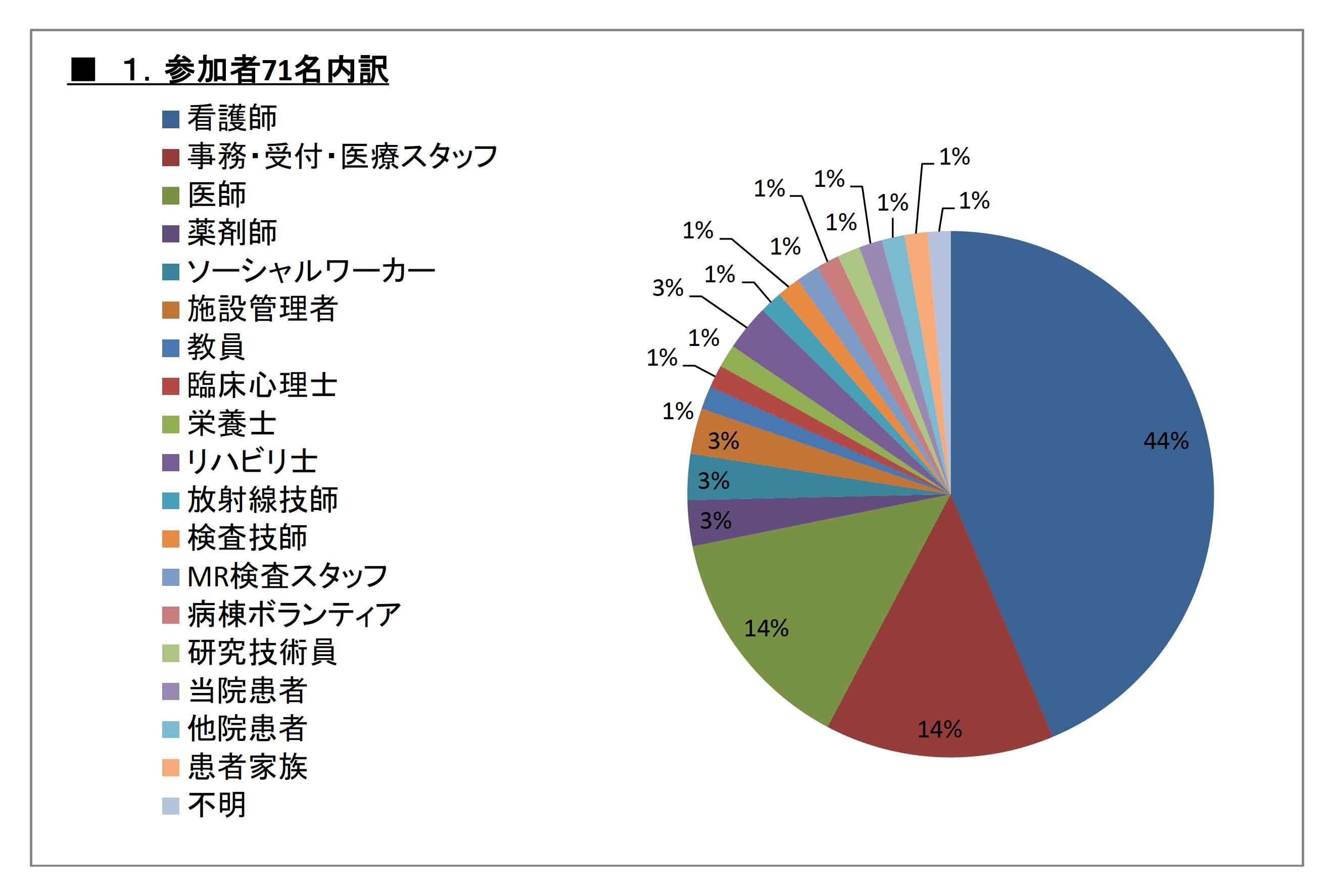 questionnaire01