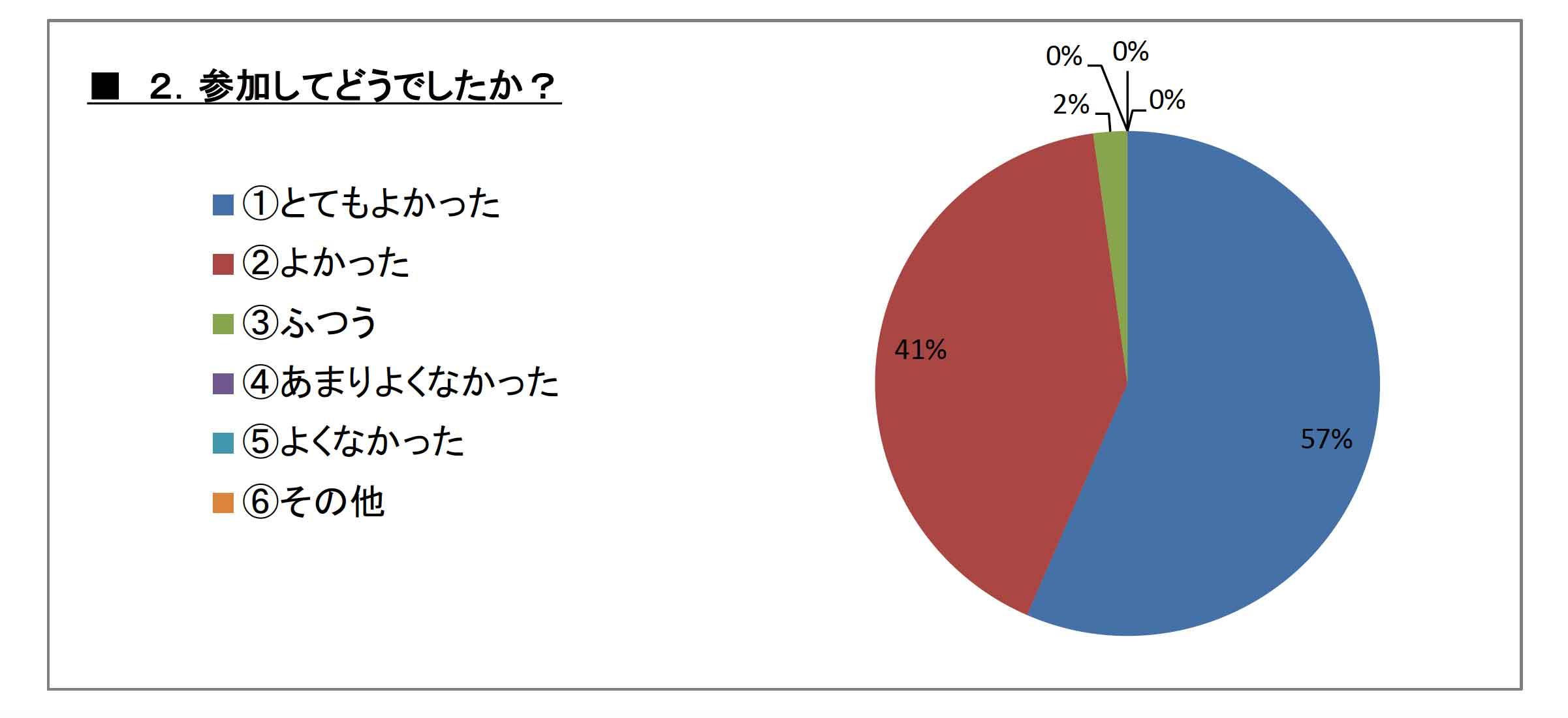 questionnaire02