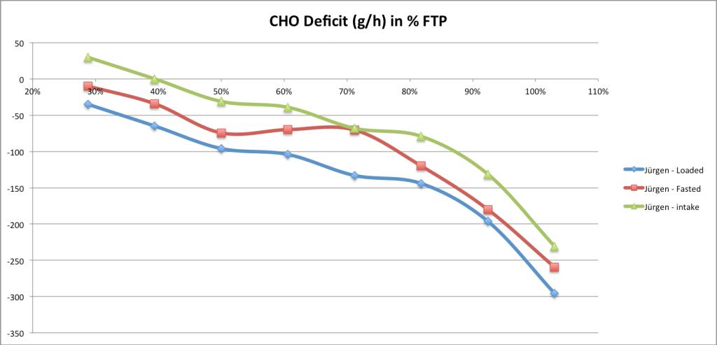 cho-deficit