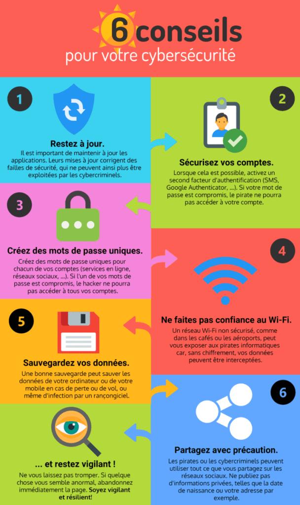 Cybersécurité - Les 6 choses à savoir