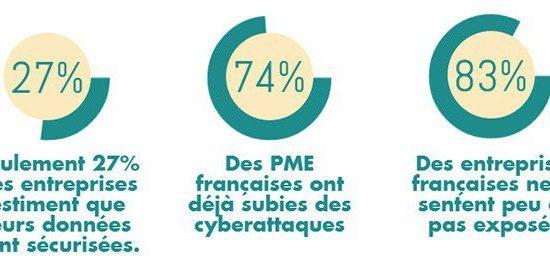 Quelques chiffres sur la cyber sécurité