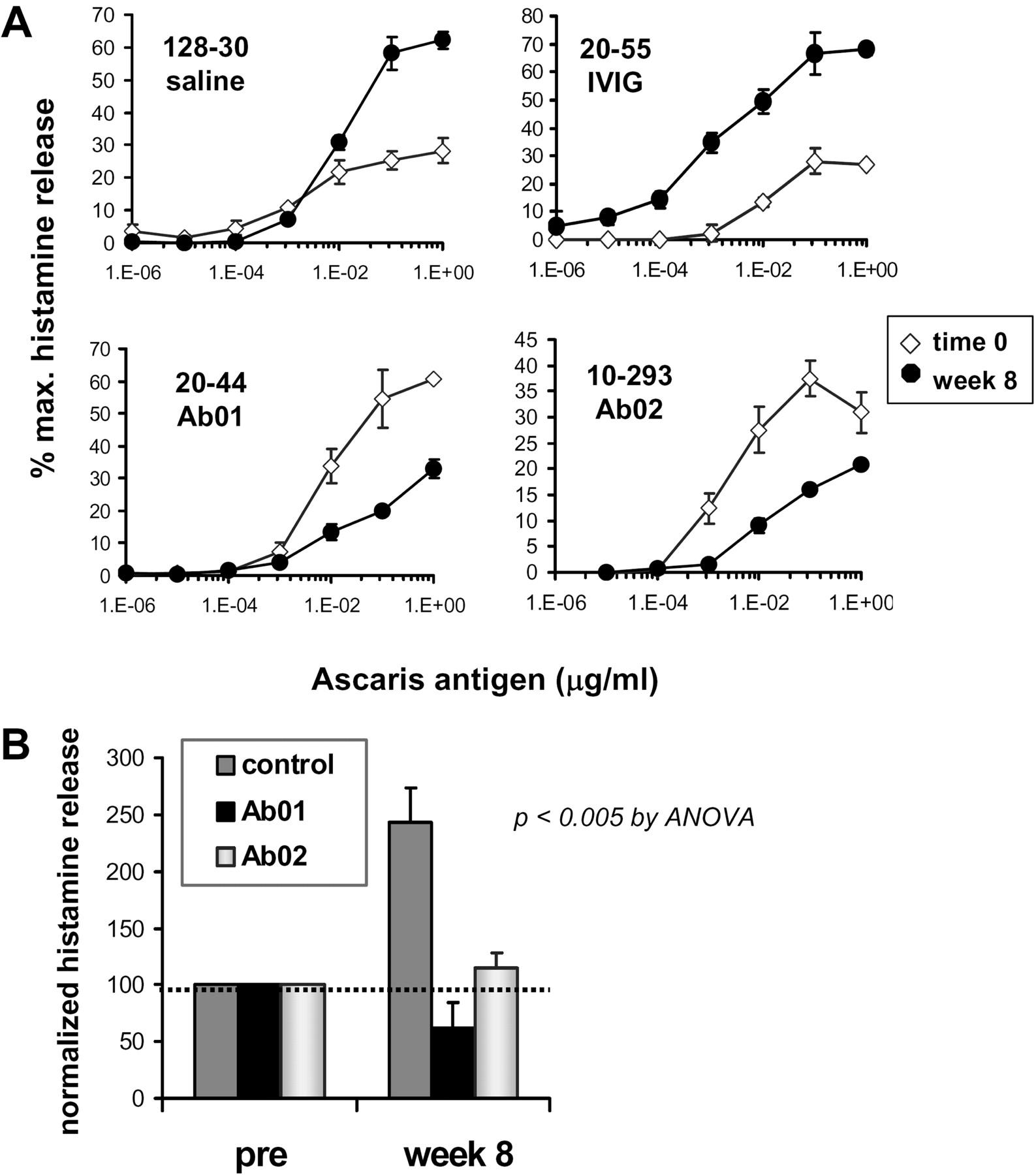 Interleukin 13 Neutralization By Two Distinct Receptor Blocking Mechanisms Reduces