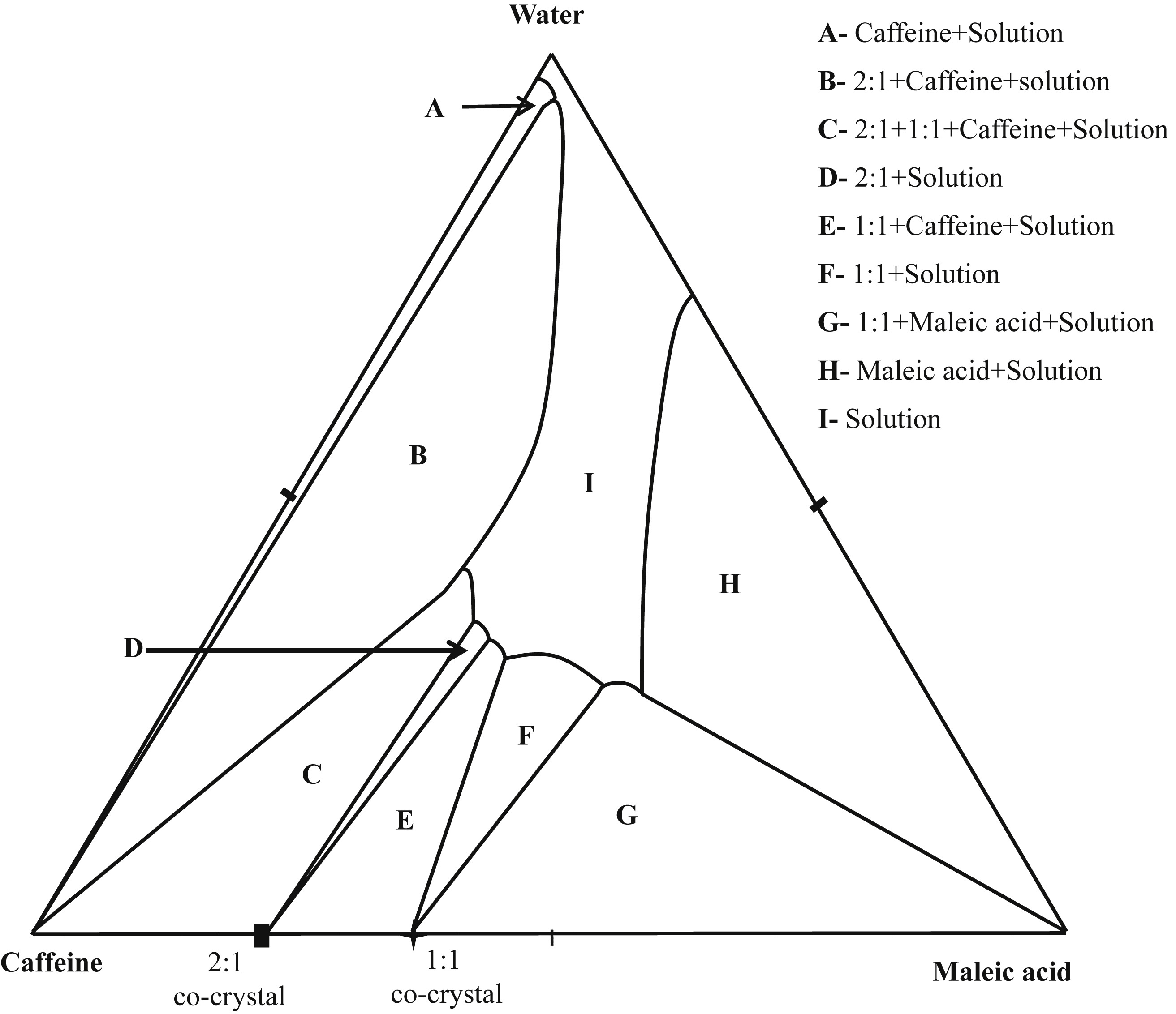 Synthesis Of Caffeine Maleic Acid Co Crystal By Ultrasound