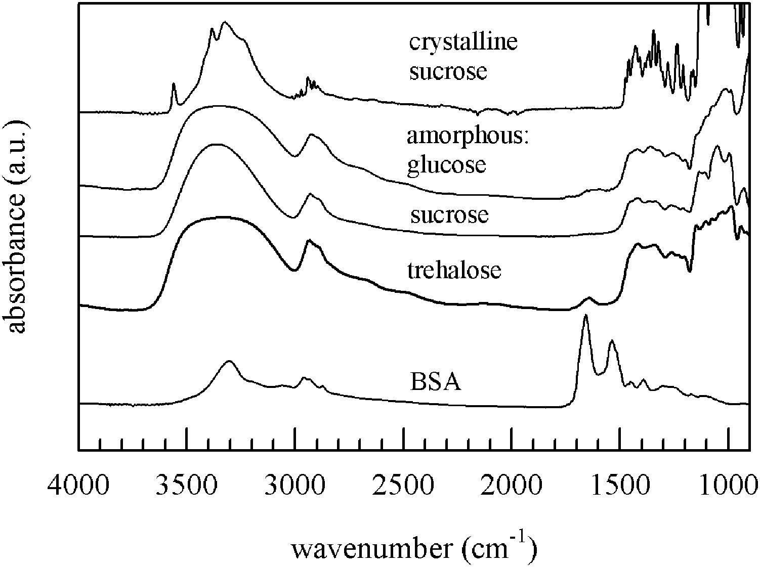 Hydrogen Bonding Interactions And Enthalpy Relaxation In Sugar Protein Glasses