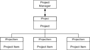 Qtilities: Project Management
