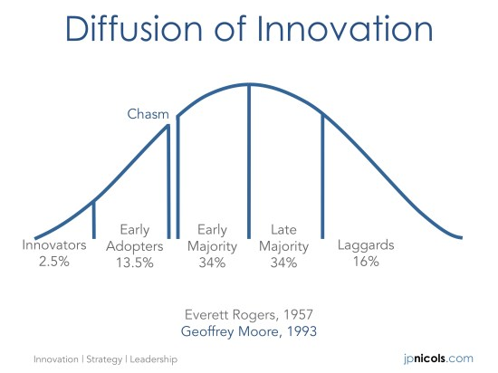 Fast Follower - Adoption Curve - JP Nicols
