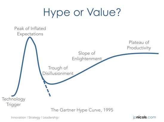 Fast Follower - Hype Curve - JP Nicols