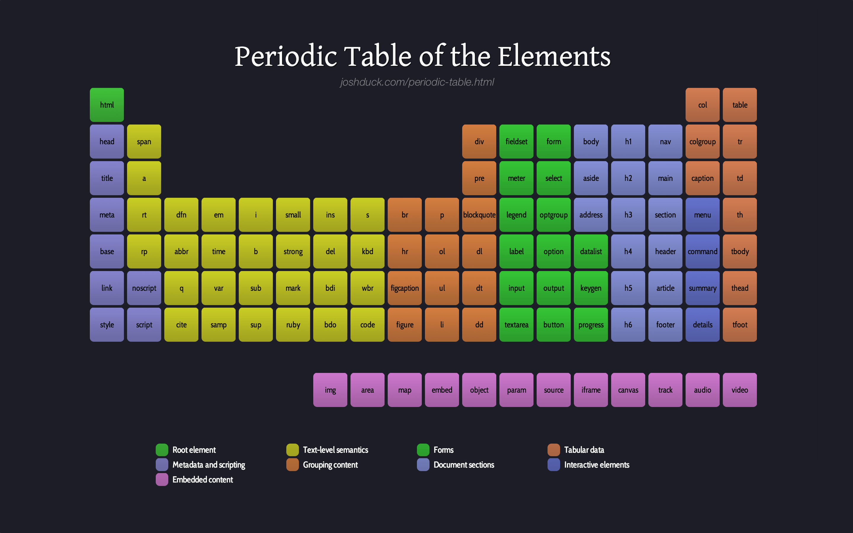 Periodic Table Of The Html Elements