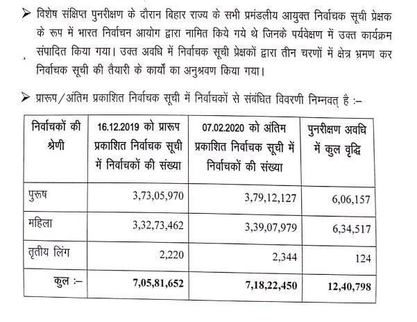 Bihar Voter List 2020 PDF
