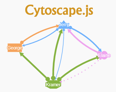 Cytoscape.js – JavaScript Graph Library for Analysis and Visualisation