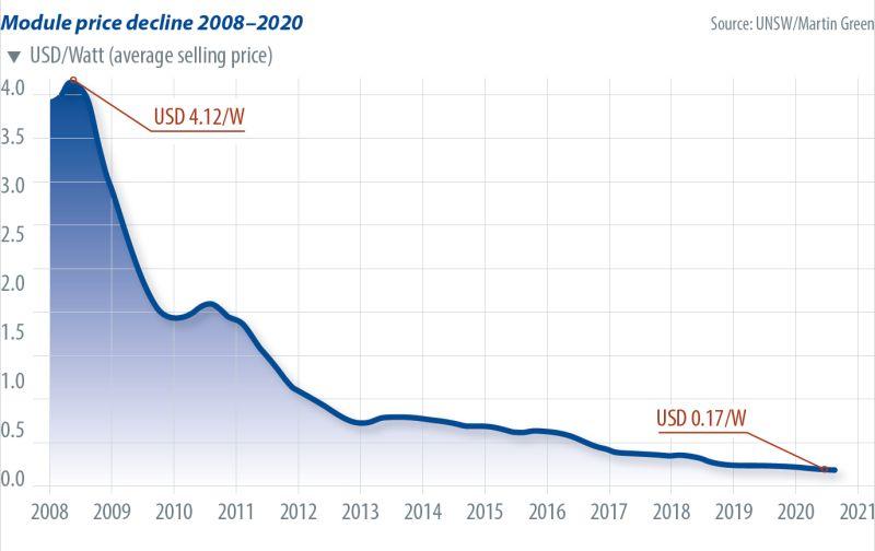baisse tarif module énergies renouvelables