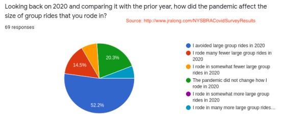 NYSBRA Covid Survey Results