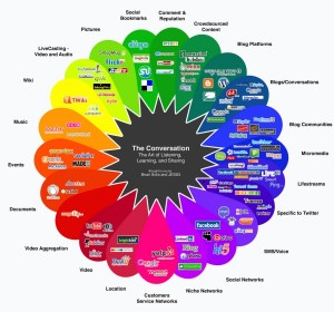 communication-wheel