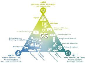5GAnwendungsszenarien in drei Anwendungskategorien (nach ITU-R-IMT 2020 [© FIR an der RWTH Aachen]