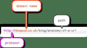 UX - URL amigable para una buena experiencia de usuario