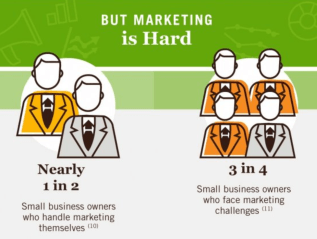 Infographic: Are You Aware of These Top Small-Business Marketing Trends?