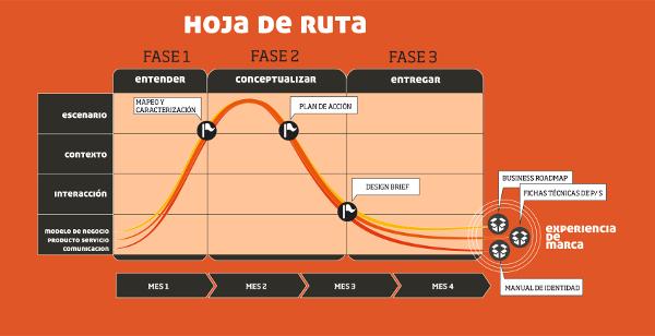 HOJA DE RUTAweb