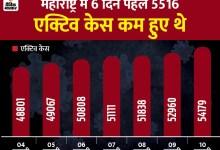 Bjp congress india government politics महाराष्ट्र ने चिंता बढ़ाई, इलाज करा रहे मरीज 50 हजार के पार, इसमें 6 दिनों से बढ़ोतरी हो रही