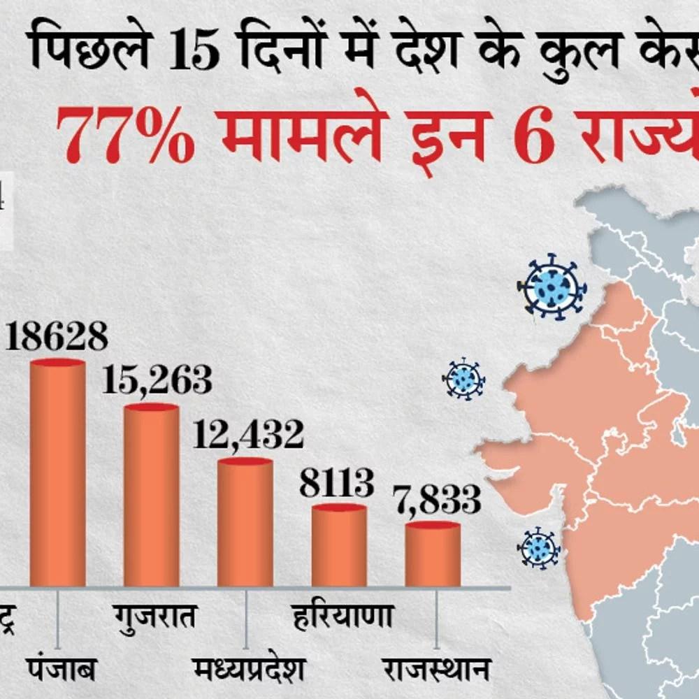 6 राज्यों में कोरोना की वृद्धि: बीते 15 दिनों में पंजाब में 14% केस बढ़े, यह महाराष्ट्र से भी 3% अधिक;  5% उछाल के साथ गुजरात तीसरे नंबर पर