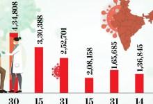 कोरोना देश में:जनवरी में 87 हजार एक्टिव केस कम हुए थे, फरवरी में कम होने की बजाय बढ़कर 1.65 लाख के पार हो गए