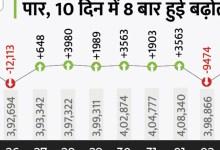 कोरोना देश में:४२५३० नया रोगी, केरल में सबसे बड़ा २३६७६ केस;  देश में एक दिन पहले 30530