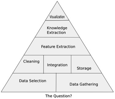 Data Science Pyramind