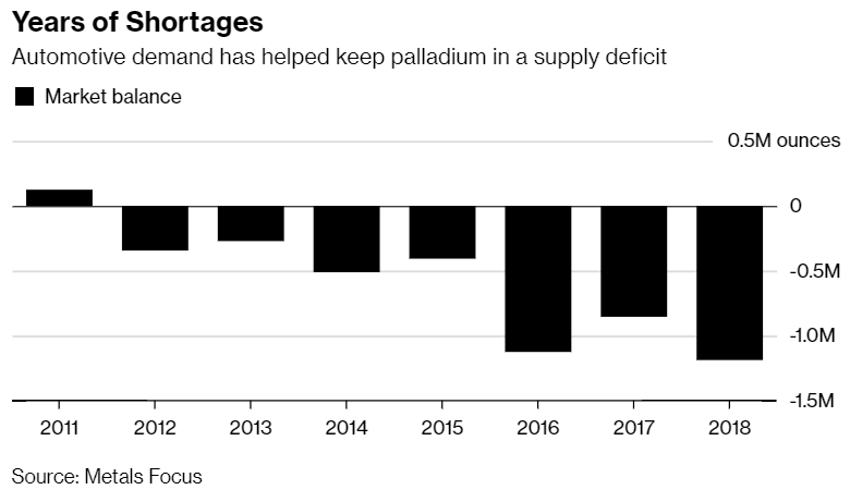 Palladium a precious metal in high demand or a bubble destined to burst (3)