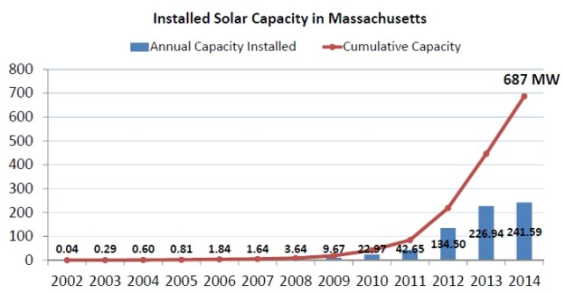 Graph of Installed solar capacity in Massachusetts
