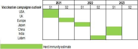 Figura 1: Cronograma de vacinação por região