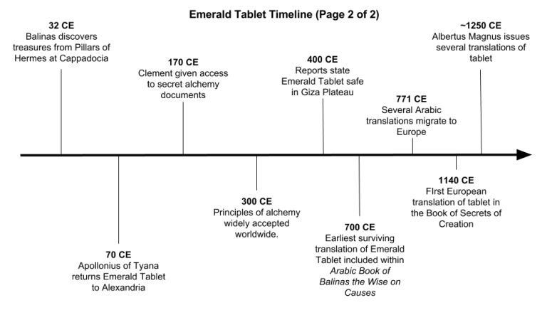 Emerald Tablet Timeline Page 2