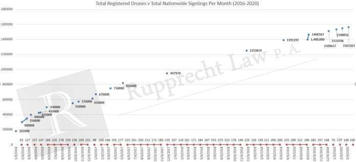 drone-sightings-versus-drone-registrations