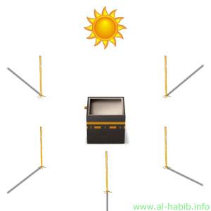 Saat matahari di atas Ka'bah, 28 Mei dan 16 Juli, adalah salah satu cara menentukan arah kiblat.