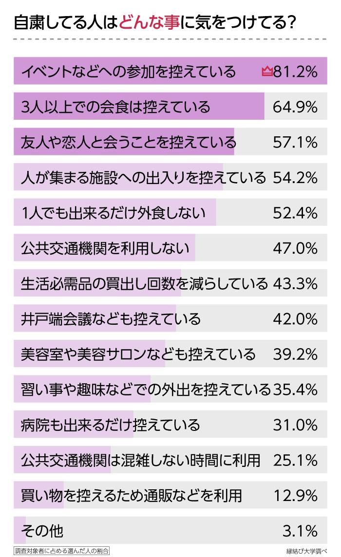 自粛している人が気をつけていることの調査結果のグラフ