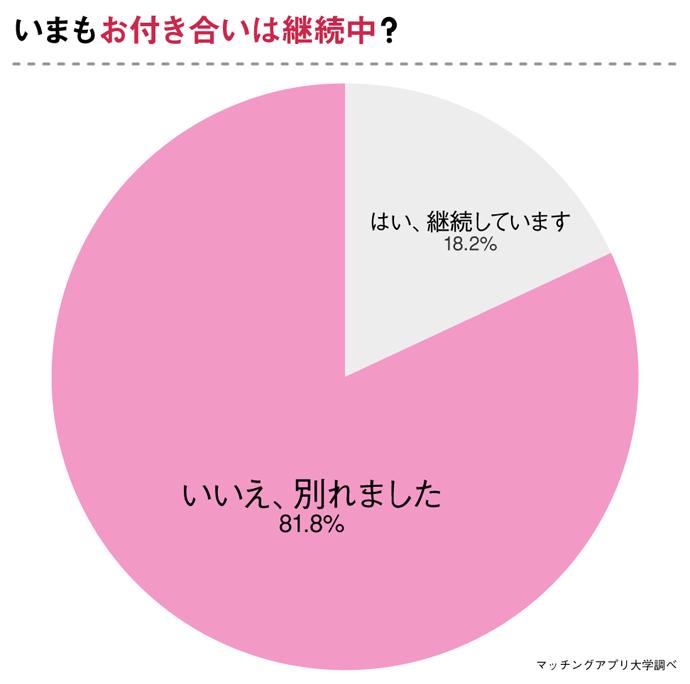 弁護士と交際が続いているかについて聞いたアンケート結果のグラフ