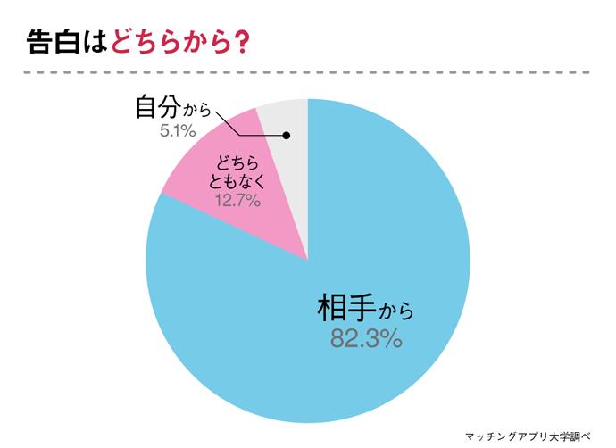 グラフ:警察官との交際について告白はどちらから?