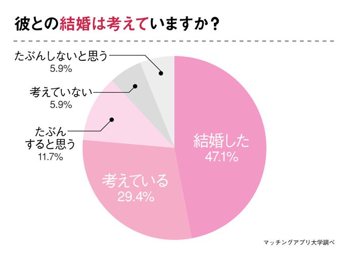 グラフ:警察官の彼と結婚するかどうか