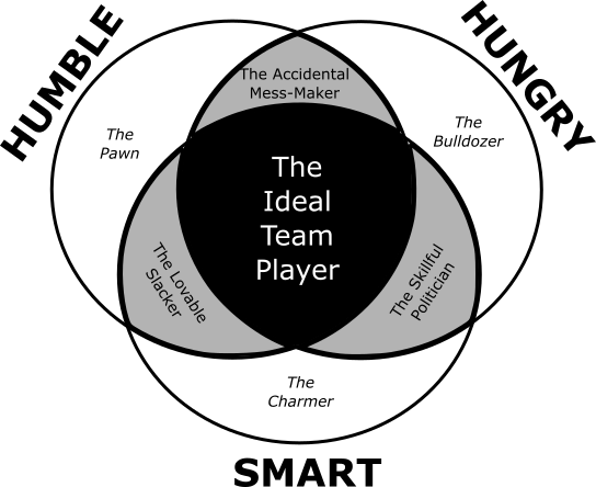 ideal-team-player-model-2