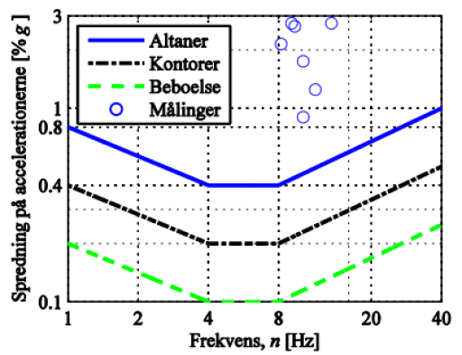 Målte egenfrekvenser og accelerationer for altaner.