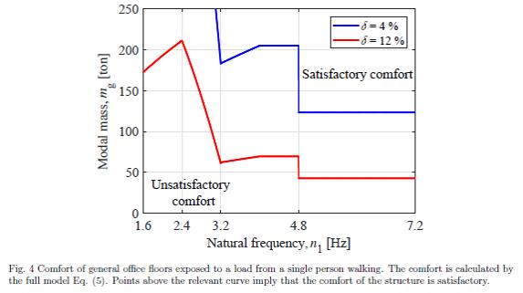 Accelerations beregninger for kontorer