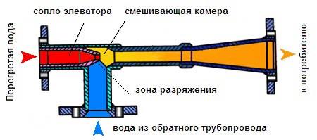 Элеваторы в многоэтажных домах сбрасывающая тележка для конвейеров