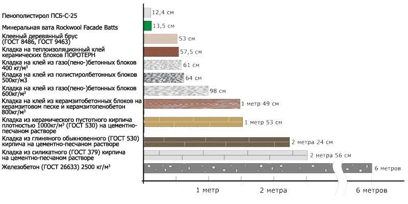 теплопроводность пенопласта и пенополистирола