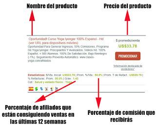 Datos explicados de un producto de Clickbank