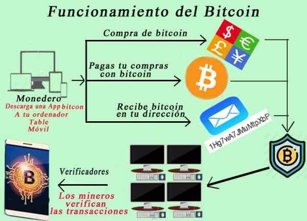 Bitcoin Cómo funciona