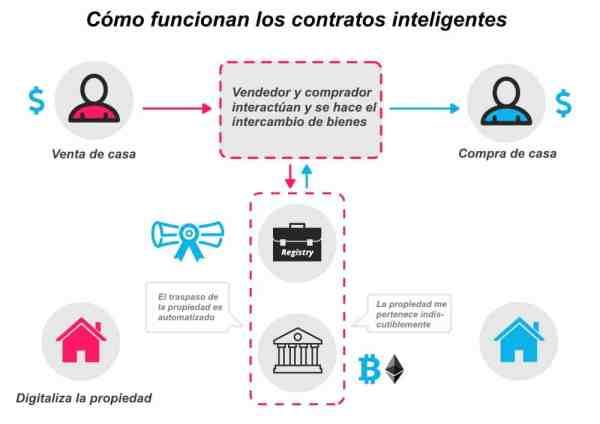 Ethereum Contratos inteligentes