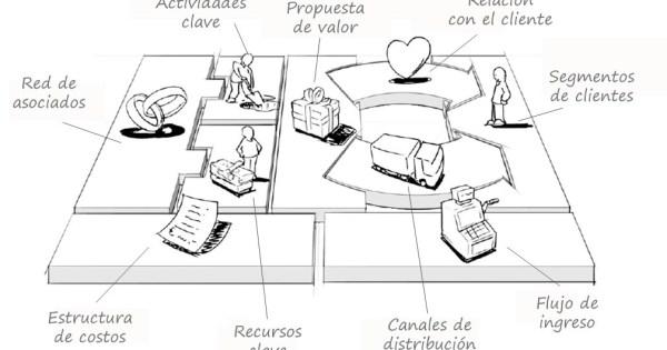Modelo de negocio Historia